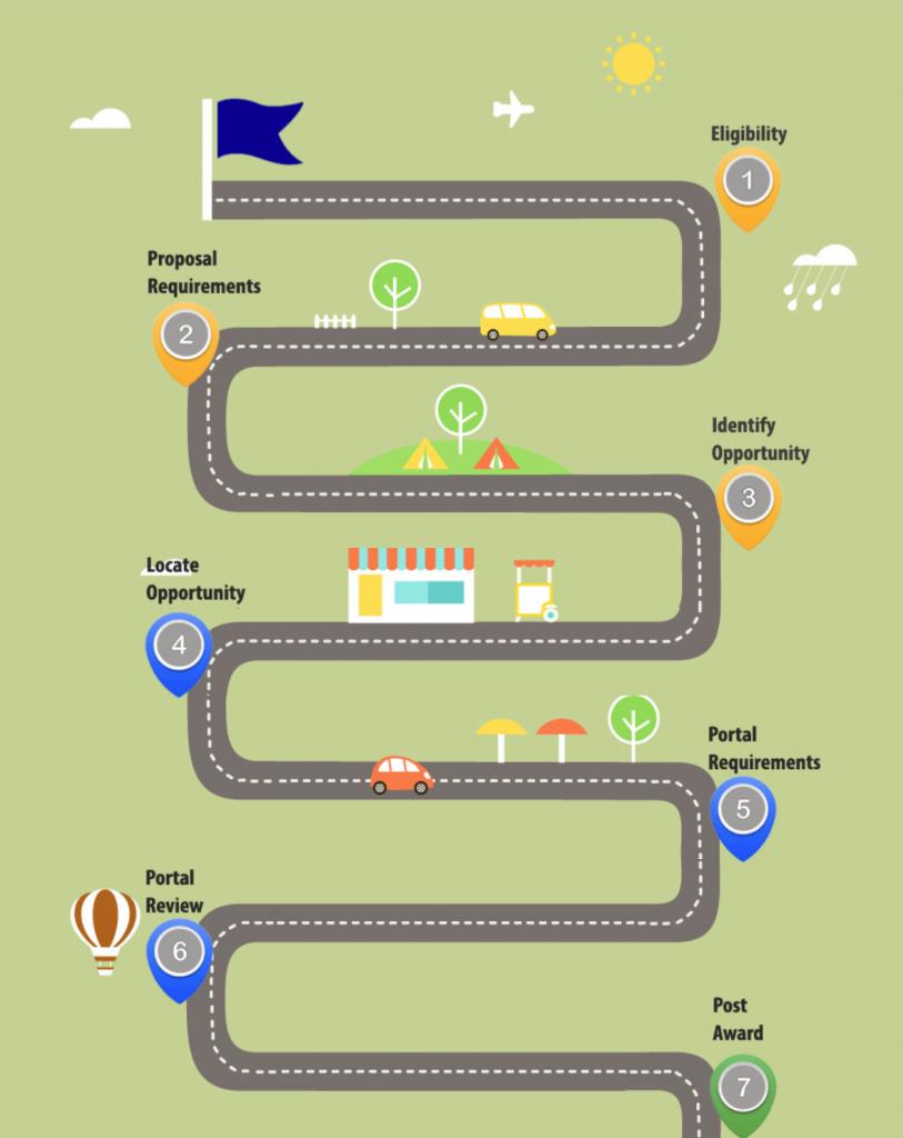 How it Works RoadMap - SBIR